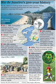 RIO 2016: Rio de Janeiro history infographic