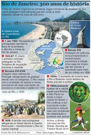 RIO 2016: História do Rio de Janeiro infographic