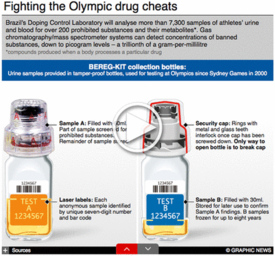 RIO 2016: Olympic doping Interactive infographic