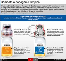 RIO 2016: Dopagem Olímpica, Interactivo infographic