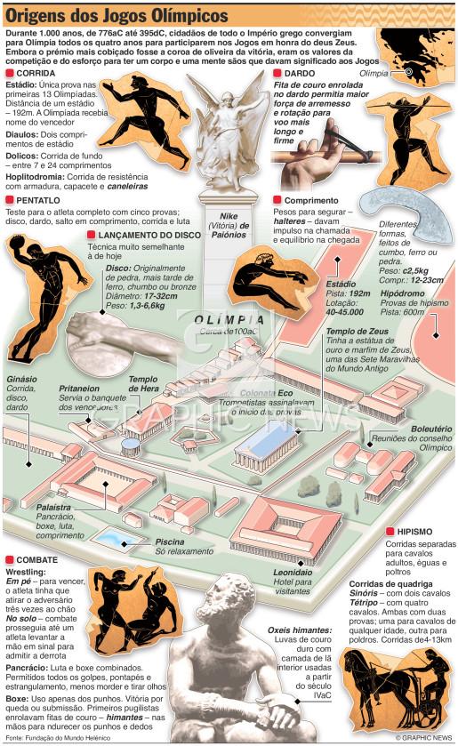 Origens dos Jogos Olímpicos infographic