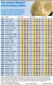 Rio 2016: Top summer Olympics medal-winning nations infographic