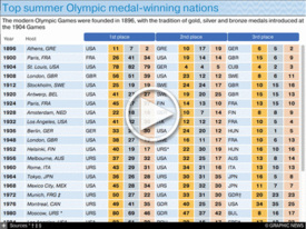 RIO 2016: Top Olympics medal-winning nations interactive infographic