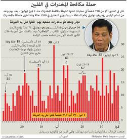 مخدرات: حملة مكافحة المخدرات في الفلبين infographic