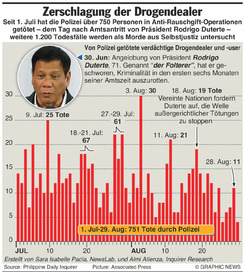 DROGEN: Kampf gegen Drogendealer auf den Philippinen infographic