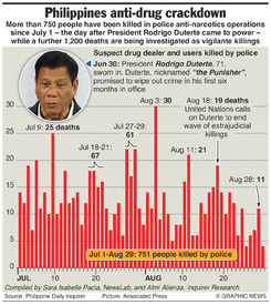 NARCOTICS: Philippines anti-drug crackdown infographic