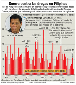 NARCÓTICOS: Medidas enérgicas antidrogas en Filipinas infographic