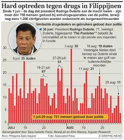 FILIPPIJNEN: Harde aanpak drugsdealers en gebruikers infographic