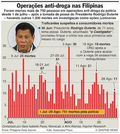 DROGA: Guerra contra a droga nas Filipinas infographic