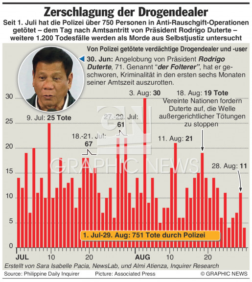 Kampf gegen Drogendealer auf den Philippinen infographic
