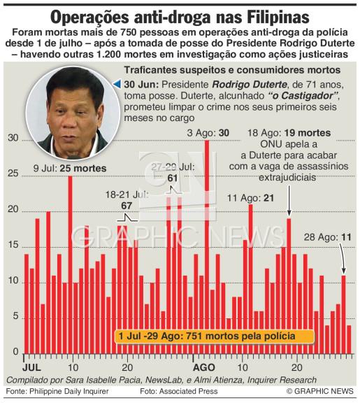 Guerra contra a droga nas Filipinas infographic