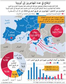 أوروبا: ارتفاع في عدد الوافدين من المهاجرين infographic