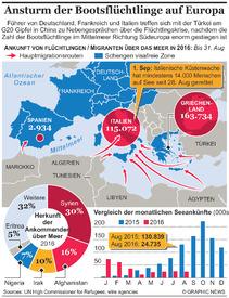 EUROPA: Zunahme von Bootsflüchtlingen infographic