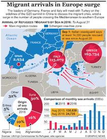 EUROPE: Migrant arrivals surge infographic
