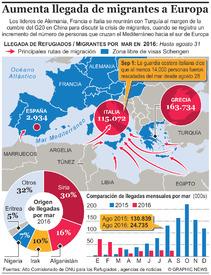 EUROPA: Incremento en llegadas de migrantes infographic