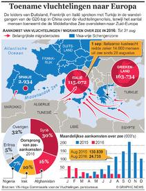 EUROPA: Toename vluchtelingen naar Europa infographic