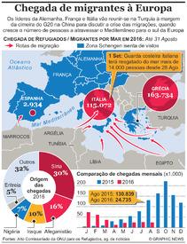 EUROPA: Aumento na chegada de migrantes infographic