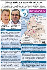 AMÉRICA LATINA: Acuerdo de paz de Colombia infographic