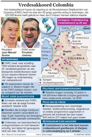 COLOMBIA: Vredesakkoord na 52 jaar guerilla-oorlog infographic