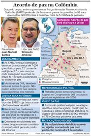 AMÉRICA LATINA: Acordo de paz na Colômbia infographic