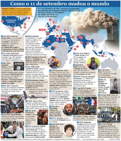 TERRORISMO: 11 de setembro -- 15 anos depois infographic
