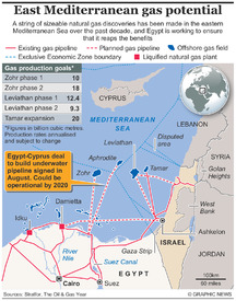 ENERGY: Cyprus-Egypt gas pipe deal infographic
