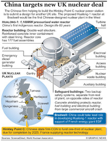CHINA: Hualong-1 nuclear plant infographic