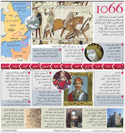 HISTORY: Battle of Hastings 950th anniversary infographic