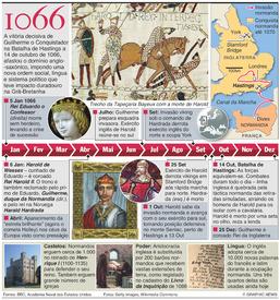 HISTÓRIA: Os 950 anos da Batalha de Hastings infographic