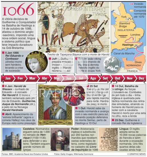 Os 950 anos da Batalha de Hastings infographic