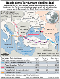 ENERGY: Turkish Stream gas pipeline (1) infographic