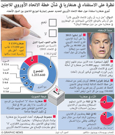 HUNGARY: Refugee referendum factbox infographic