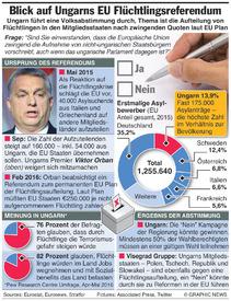 UNGARN: Volksabstimmung zur Flüchtlingsfrage in der EU infographic