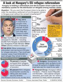 HUNGARY: Refugee referendum factbox infographic