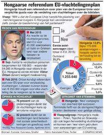 HONGARIJE: Referendum over EU-vluchtelingenplan infographic