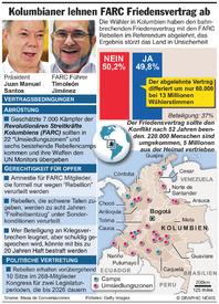 LATEINAMERIKA: Kolumbianer lehnen FARC Friedensvertrag ab infographic