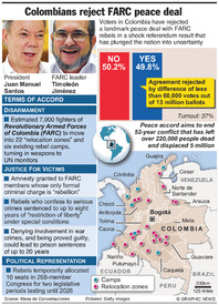 LATIN AMERICA: Colombians reject FARC peace deal infographic