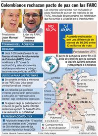 AMÉRICA LATINA: Los colombianos rechazan el acuerdo de paz con las FARC infographic