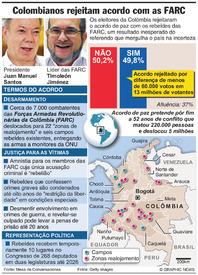 COLÔMBIA: Acordo de paz com as FARC rejeitado em referendo infographic