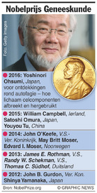 NOBEL PRIZE: Medicine winners 2016 (1) infographic
