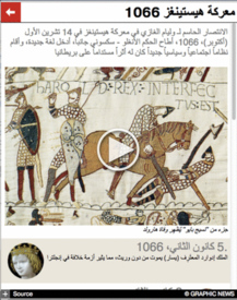 Battle of Hastings 950th anniversary interactive infographic