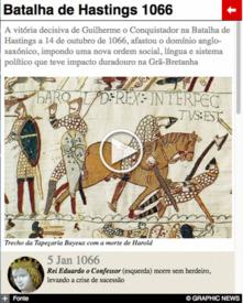 950 anos da Batalha de Hastings interactivo infographic