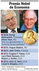 PREMIO NOBEL: Ganadores del Premio Nobel de Economía 2016 infographic
