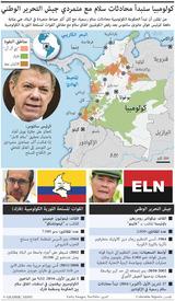 أميركا الجنوبية: الحكومة الكولومبية تبدأ محادثات سلام مع جيش التحرير الوطني infographic