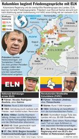 LATEINAMERIKA: Kolumbien beginnt Friedensgespräche mit ELN infographic