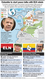 LATIN AMERICA: Colombia begins peace talks with ELN infographic