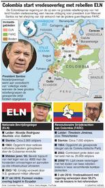 LATIJNS-AMERIKA: Colombia begint vredesoverleg met ELN infographic