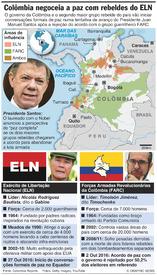 COLÔMBIA: Governo inicia conversações de paz com o ELN infographic