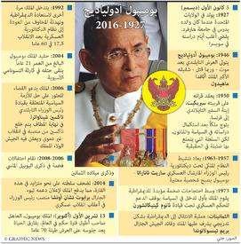 تايلاند: وفاة الملك بوميبول أدولياديج  infographic
