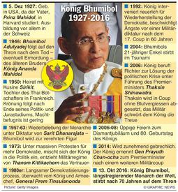 THAILAND: Nachruf auf König Bhumibol infographic
